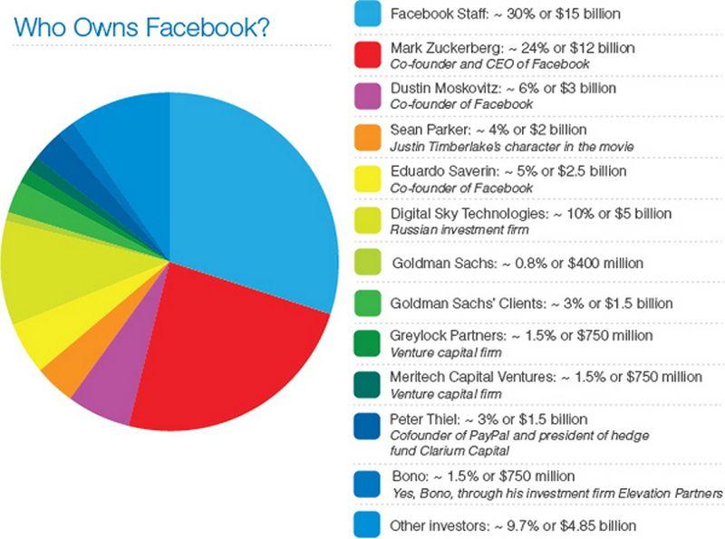 Facebook Staff Owns More of Facebook Than Zuckerberg
