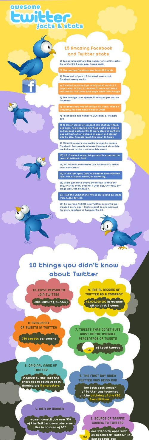 Twitter-Facts