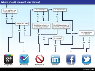 Status conscious? Check out this social media flowchart